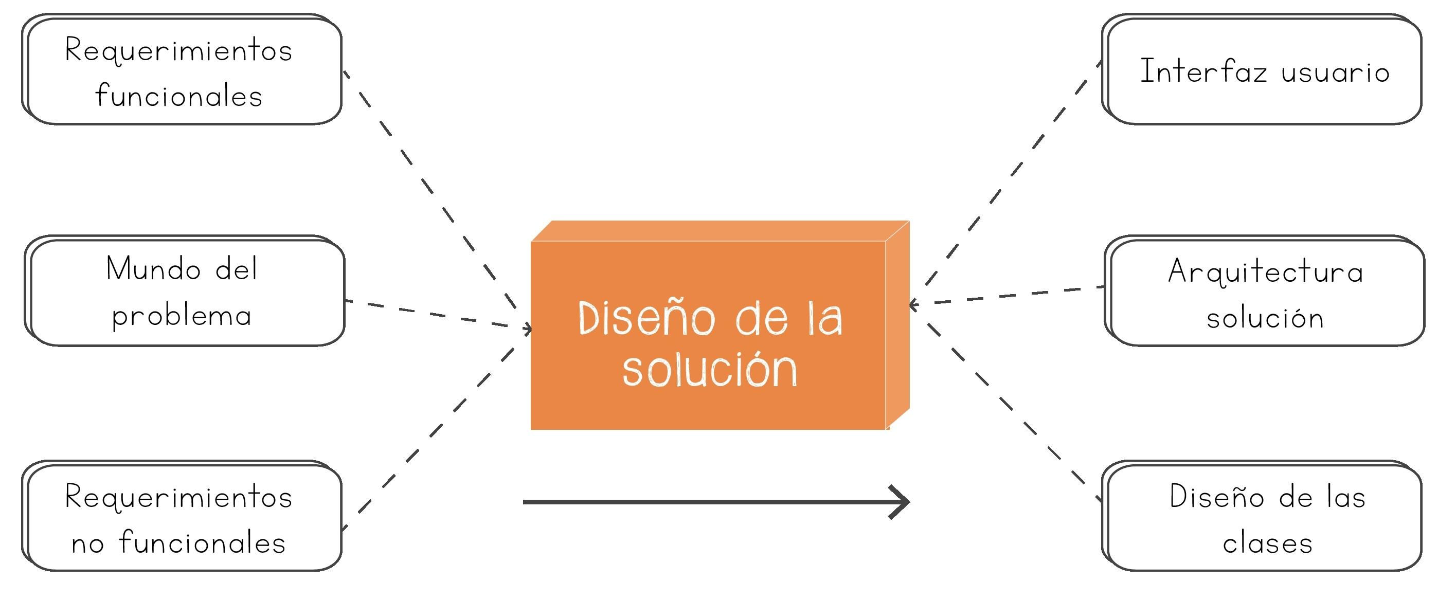 Dise o de la soluci n fundamentos de programaci n for Cual es el significado de arquitectura