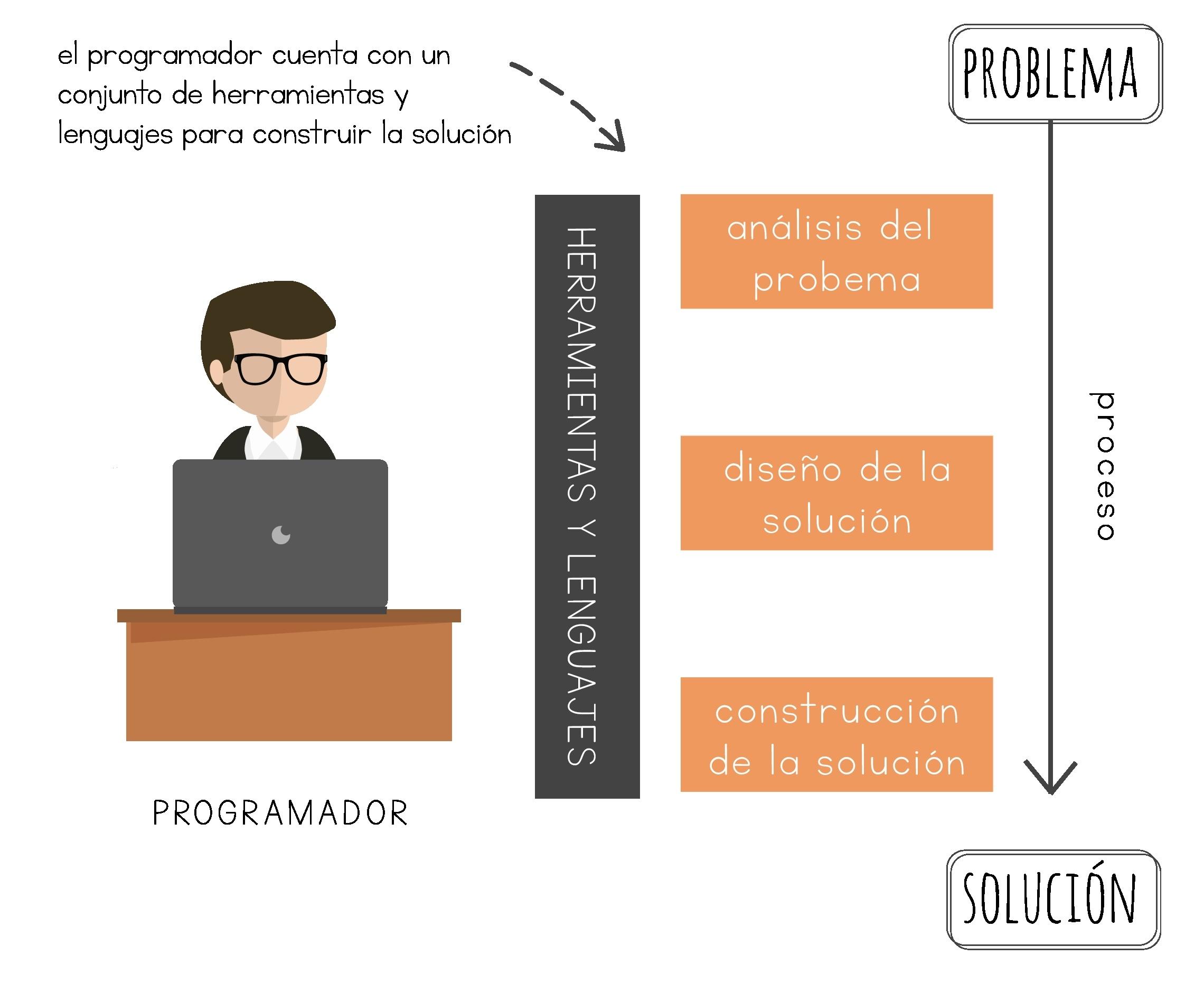 Problemas y Soluciones · Fundamentos de Programación