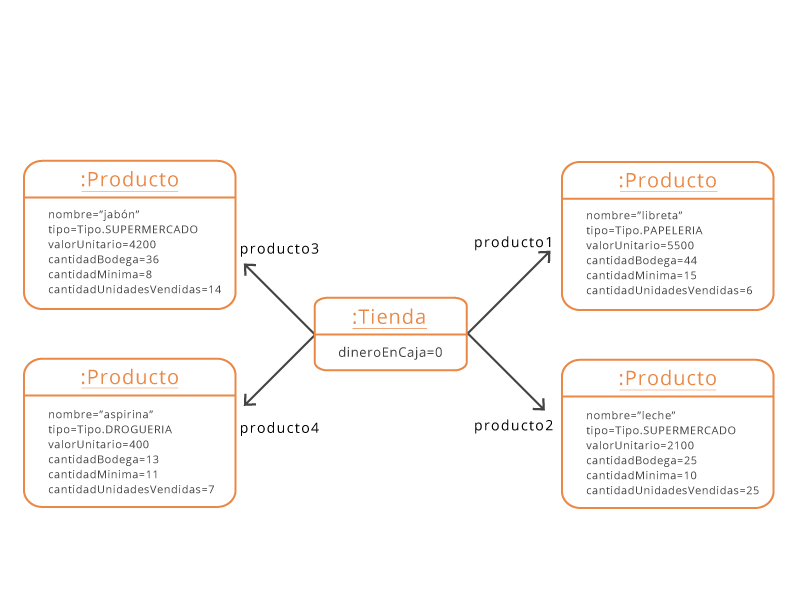 clases y objetos fundamentos de programación